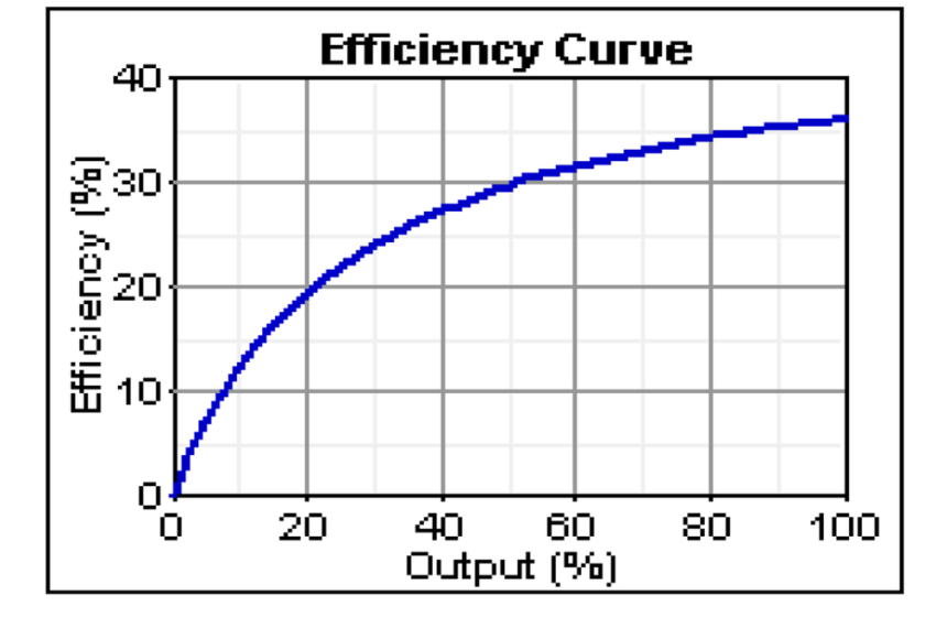 Increase the fuel efficiency of a bike.