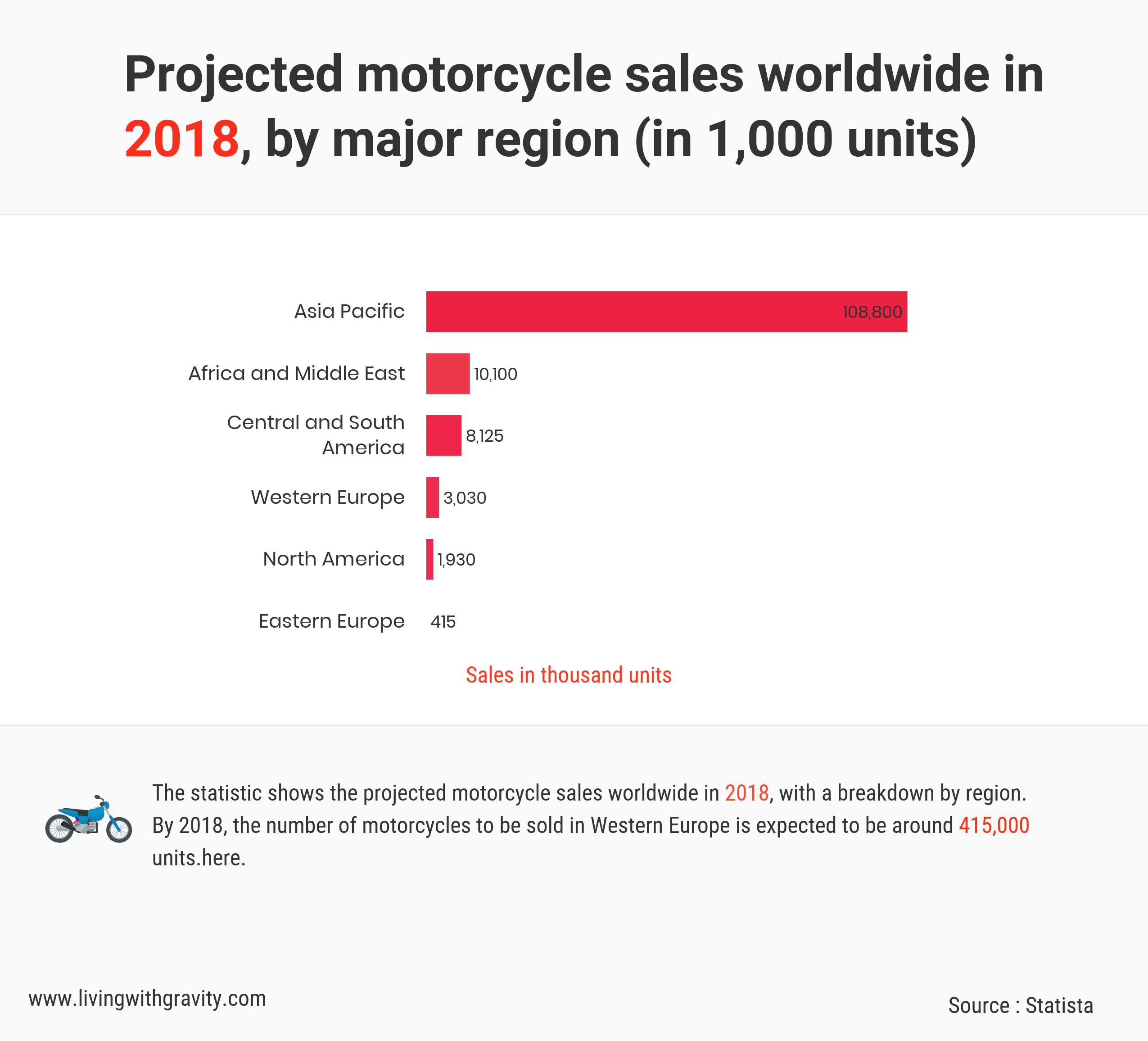 Motorcycle Sales 2018 Worldwide