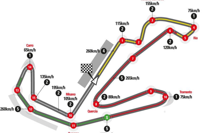 San Marino MotoGP Qualifying results1